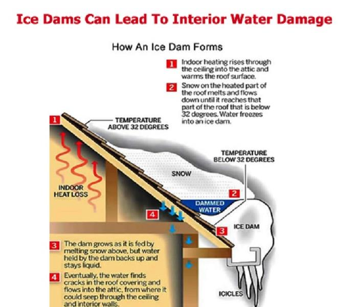 Water Damage The Winter Season is Around the Corner, Will You Be Prepared?